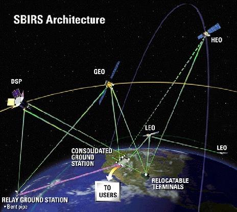 """""""太空红外线预警系统""""(SBIRS)"""