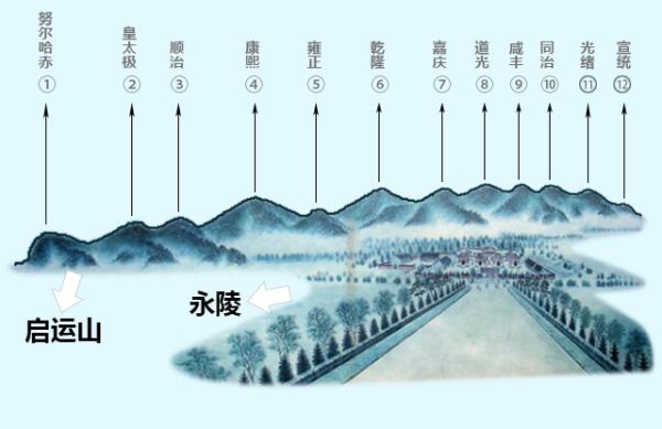 启运山从头到尾共有大小不同的12个山头,对应清朝的十二位皇帝。